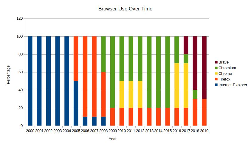 Year to Browser Use Percentage